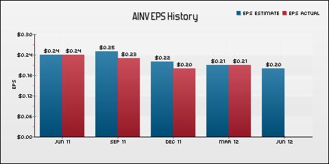 Apollo Investment Corporation EPS Historical Results vs Estimates