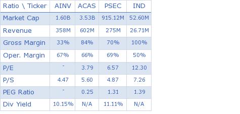 Apollo Investment Corporation key ratio comparison with direct competitors