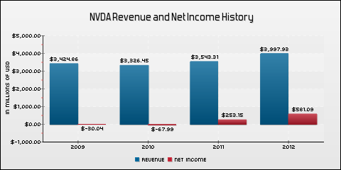 NVIDIA Corporation Revenue and Net Income History