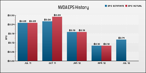 NVIDIA Corporation EPS Historical Results vs Estimates