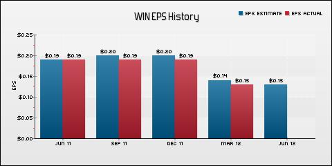 Windstream Corporation EPS Historical Results vs Estimates