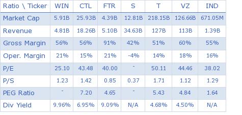 Windstream Corporation key ratio comparison with direct competitors