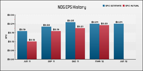Northern Oil and Gas, Inc. EPS Historical Results vs Estimates