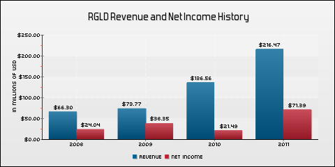 Royal Gold, Inc. Revenue and Net Income History