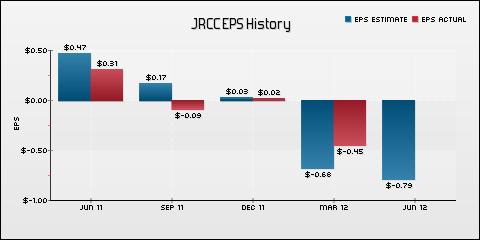 James River Coal Co. EPS Historical Results vs Estimates
