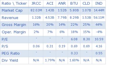 James River Coal Co. key ratio comparison with direct competitors