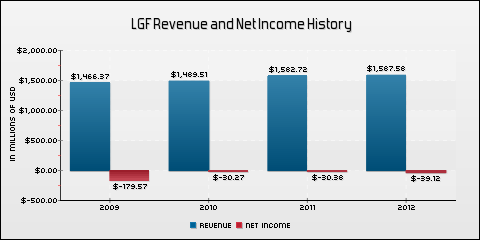 Lions Gate Entertainment Corp. Revenue and Net Income History