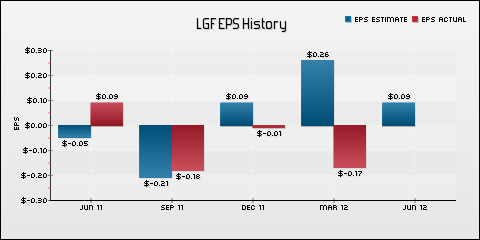 Lions Gate Entertainment Corp. EPS Historical Results vs Estimates