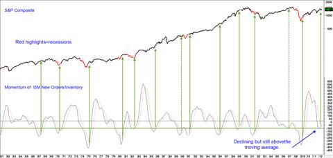 Chart 4: S&P Composite versus ISM New Orders/Inventory Ratio Momentum