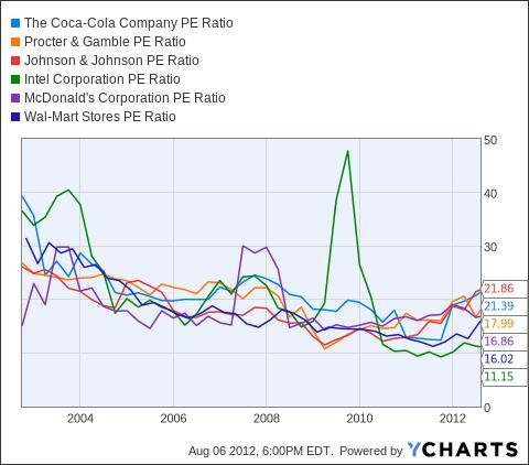 KO PE Ratio Chart