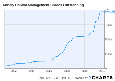 NLY Shares Outstanding Chart