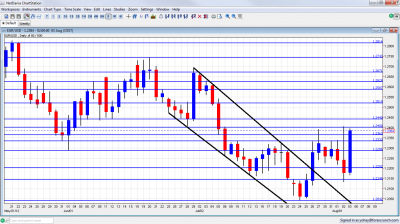 EUR/USD Forex Graph August 6 10 2012