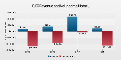 Celldex Therapeutics, Inc. Revenue and Net Income History