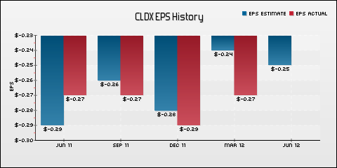 Celldex Therapeutics, Inc. EPS Historical Results vs Estimates
