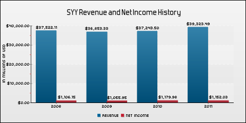 Sysco Corp. Revenue and Net Income History