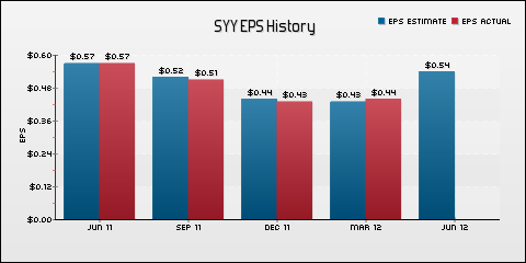 Sysco Corp. EPS Historical Results vs Estimates