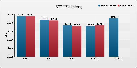 Sysco Corp. EPS Historical Results vs Estimates