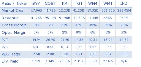 Sysco Corp. key ratio comparison with direct competitors