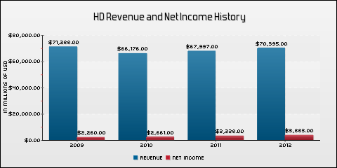 The Home Depot, Inc. Revenue and Net Income History