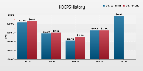 The Home Depot, Inc. EPS Historical Results vs Estimates