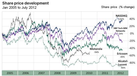 Share price development of leading Telecom Equipment manufacturers