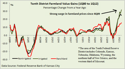 Farmland Value gains (percentage terms)