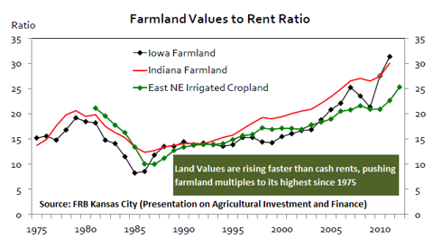 Farmland values to rent ratio