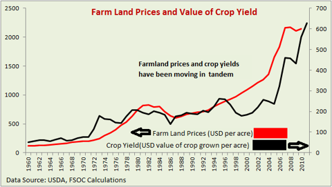 Farmland price and farmland crop yield