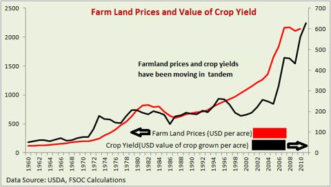 Farmland price and farmland crop yield