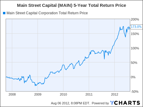 MAIN Total Return Price Chart