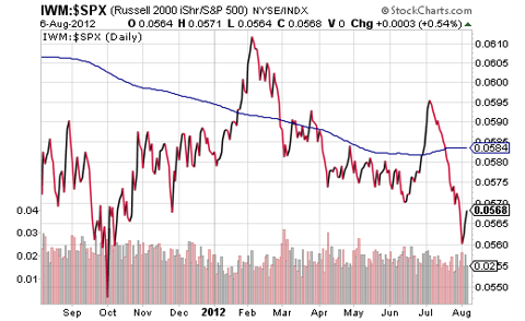 IWM and SPX Price Ratio