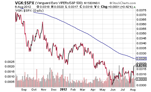 VGK $SPX Price Ratio