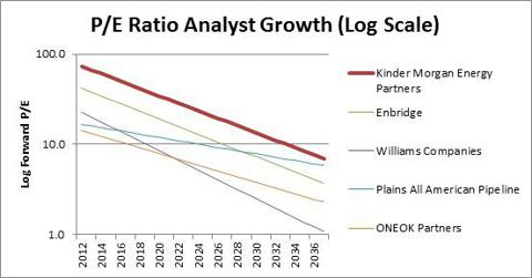 PE Ratio Analysis KMP