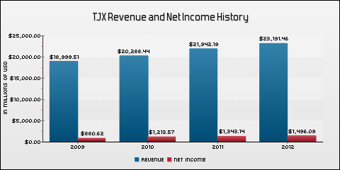 The TJX Companies, Inc. Revenue and Net Income History