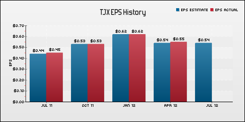 The TJX Companies, Inc. EPS Historical Results vs Estimates