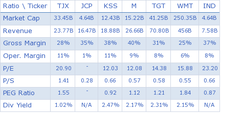 The TJX Companies, Inc. key ratio comparison with direct competitors
