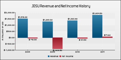 JDS Uniphase Corporation Revenue and Net Income History