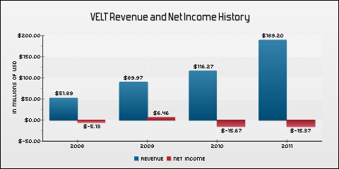 Velti Plc Revenue and Net Income History