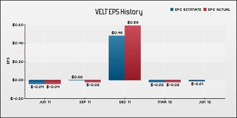 Velti Plc EPS Historical Results vs Estimates