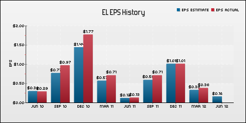 Estee Lauder Companies Inc. EPS Historical Results vs Estimates