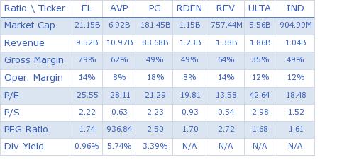 Estee Lauder Companies Inc. key ratio comparison with direct competitors