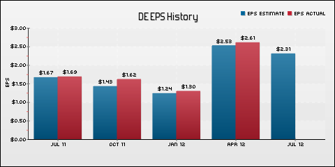 Deere & Company EPS Historical Results vs Estimates