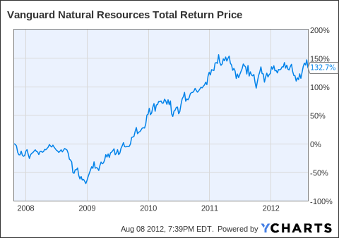 VNR Total Return Price Chart