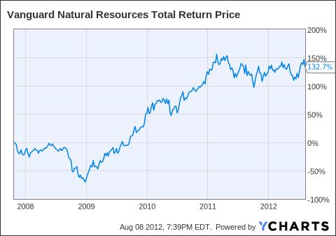 VNR Total Return Price Chart