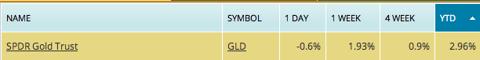 gld etf, spdr gold trust