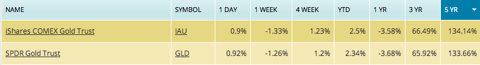 gld performance, gld vs iau, gold fund performance, spdr gold trust vs ishares gold