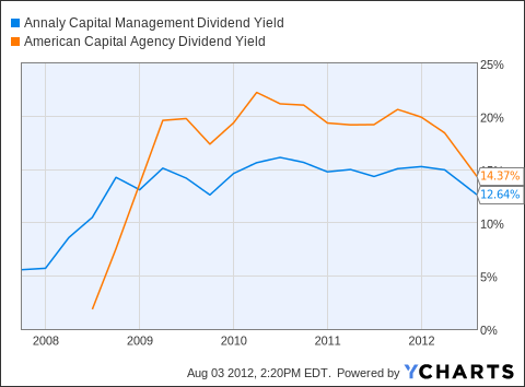 NLY Dividend Yield Chart
