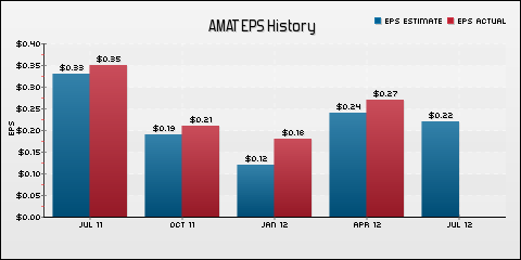 Applied Materials Inc. EPS Historical Results vs Estimates