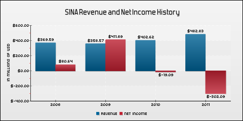 SINA Corporation Revenue and Net Income History