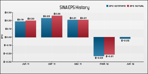 SINA Corporation EPS Historical Results vs Estimates
